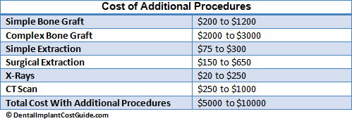 Cost of Additional Procedures