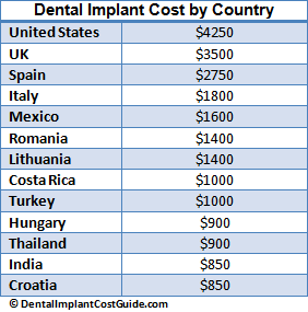 Dental Implant Cost by Country