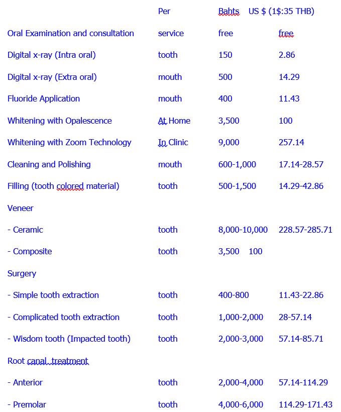 Dental World Prices